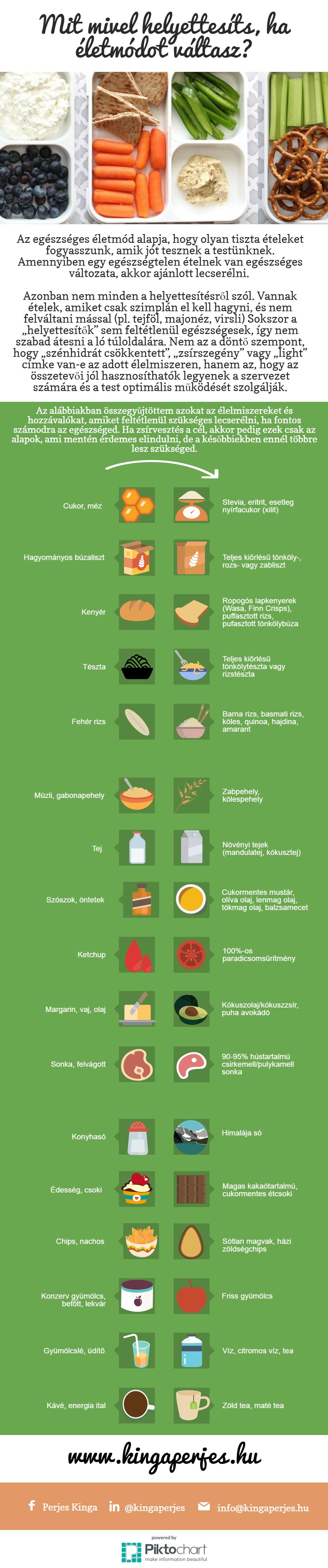 zsírvesztés táblázat ideális fogyás georgetown