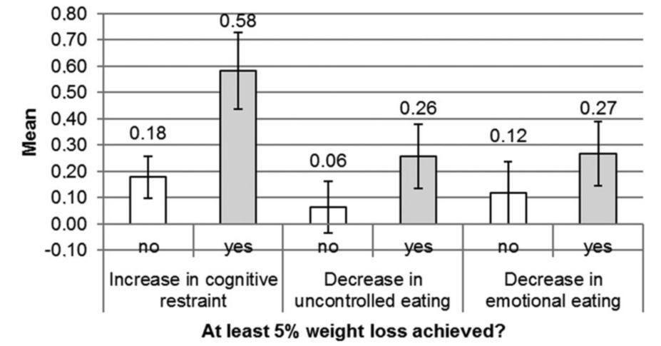 cpap súlycsökkenést okoz fogyás 16 hét alatt