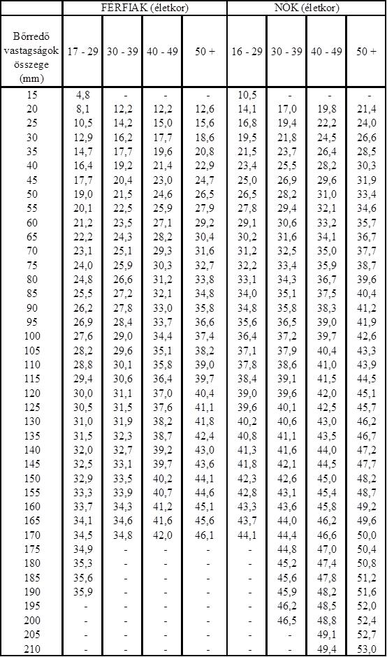 arány a zsírvesztéshez