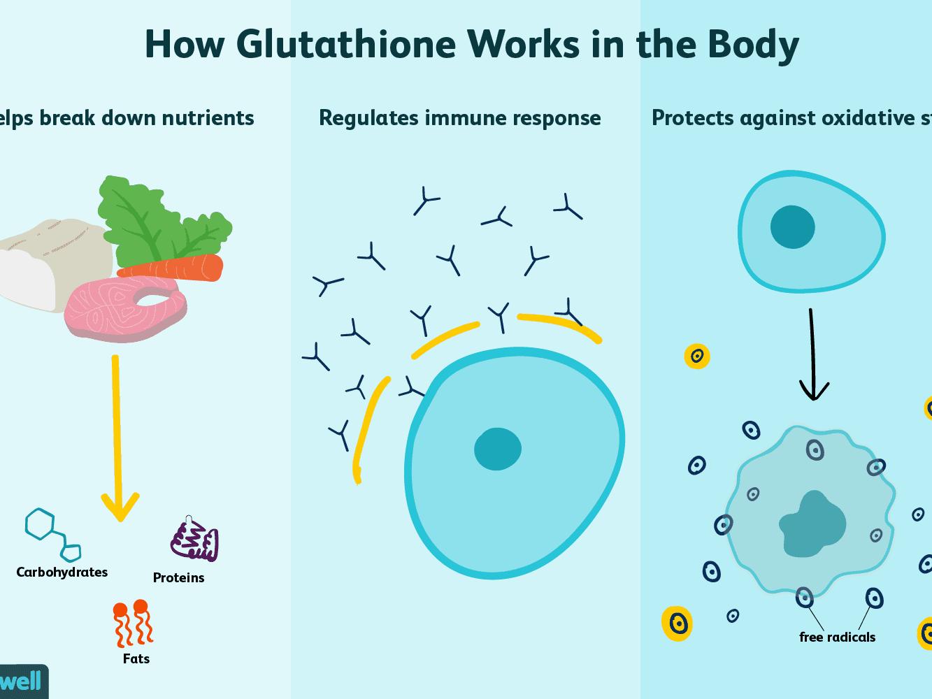 nano glutation fogyás